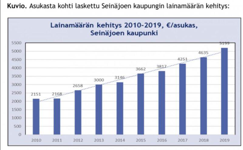 Seinäjoella velkaa jo 400 miljoonaa euroa – konsernissa jo 787 miljoonaa euroa