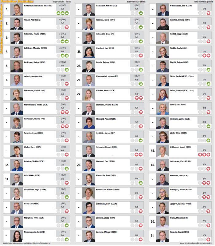 Analyysi Seinäjoen kaupunginvaltuutettujen aktiivisuudesta